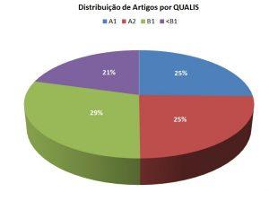 distrartigos_qualis13-16